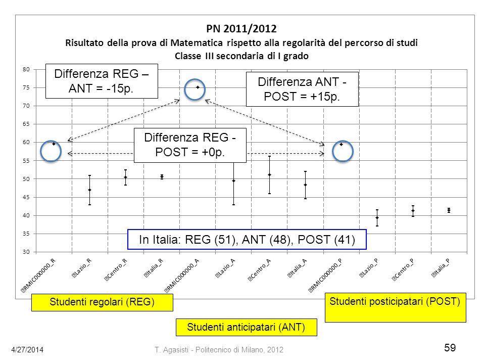 4/27/2014 59 T.Agasisti - Politecnico di Milano, 2012 Differenza REG – ANT = -15p.