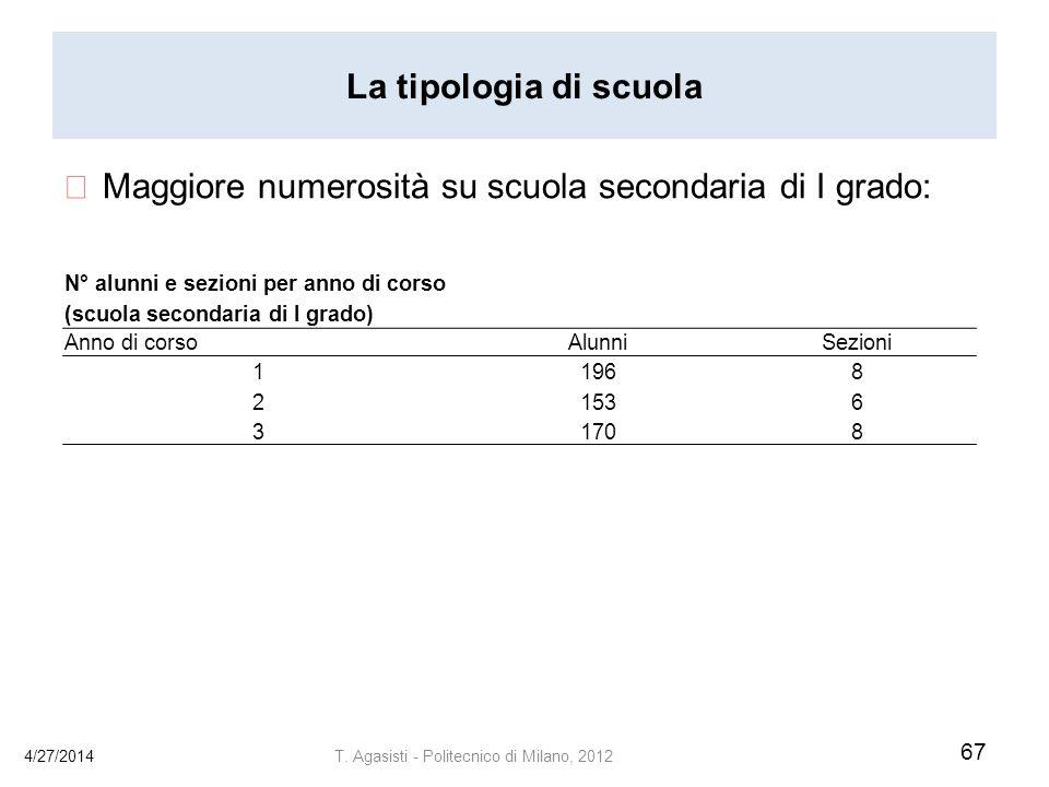 La tipologia di scuola Maggiore numerosità su scuola secondaria di I grado: 4/27/2014 67 T.