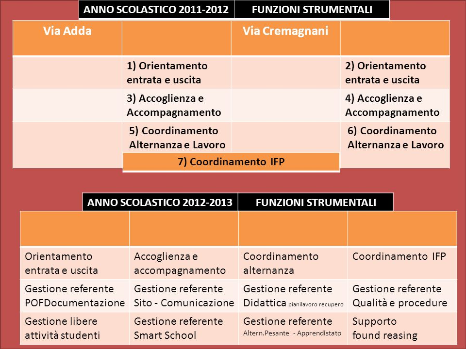 ANNO SCOLASTICO 2011-2012 FUNZIONI STRUMENTALI Via AddaVia Cremagnani 1) Orientamento entrata e uscita 2) Orientamento entrata e uscita 3) Accoglienza e Accompagnamento 4) Accoglienza e Accompagnamento 5) Coordinamento Alternanza e Lavoro 6) Coordinamento Alternanza e Lavoro ANNO SCOLASTICO 2012-2013 FUNZIONI STRUMENTALI 7) Coordinamento IFP Orientamento entrata e uscita Accoglienza e accompagnamento Coordinamento alternanza Coordinamento IFP Gestione referente POFDocumentazione Gestione referente Sito - Comunicazione Gestione referente Didattica pianilavoro recupero Gestione referente Qualità e procedure Gestione libere attività studenti Gestione referente Smart School Gestione referente Altern.Pesante - Apprendistato Supporto found reasing