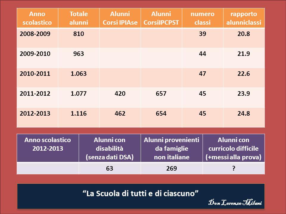 ESITI FINALIVIA ADDA A.S.2011-2012 ESITI SCRUTINI N.