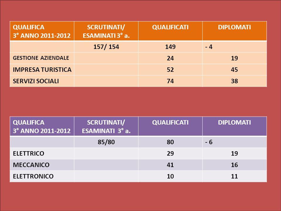 QUALIFICA 3° ANNO 2011-2012 SCRUTINATI/ ESAMINATI 3° a.