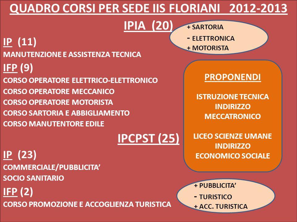 QUADRO CORSI PER SEDE IIS FLORIANI 2012-2013 IPIA (20) IP (11) MANUTENZIONE E ASSISTENZA TECNICA IFP (9) CORSO OPERATORE ELETTRICO-ELETTRONICO CORSO OPERATORE MECCANICO CORSO OPERATORE MOTORISTA CORSO SARTORIA E ABBIGLIAMENTO CORSO MANUTENTORE EDILE IPCPST (25) IP (23) COMMERCIALE/PUBBLICITA SOCIO SANITARIO IFP (2) CORSO PROMOZIONE E ACCOGLIENZA TURISTICA PROPONENDI ISTRUZIONE TECNICA INDIRIZZO MECCATRONICO LICEO SCIENZE UMANE INDIRIZZO ECONOMICO SOCIALE + SARTORIA - ELETTRONICA + MOTORISTA + PUBBLICITA - TURISTICO + ACC.
