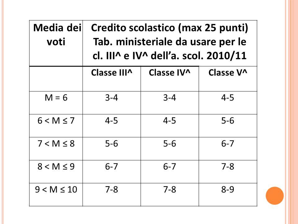 Media dei voti Credito scolastico (max 25 punti) Tab. ministeriale da usare per le cl. III^ e IV^ della. scol. 2010/11 Classe III^Classe IV^Classe V^