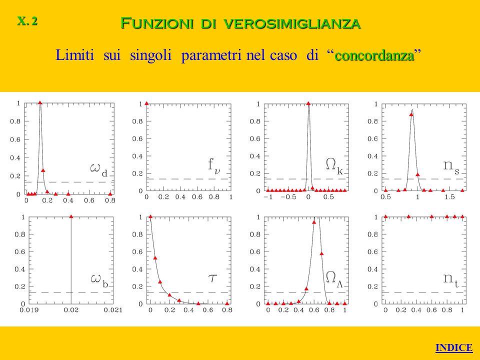 Funzioni di verosimiglianza CMBLSS Limiti sui singoli parametri nel caso CMB + LSS X. 1 INDICE