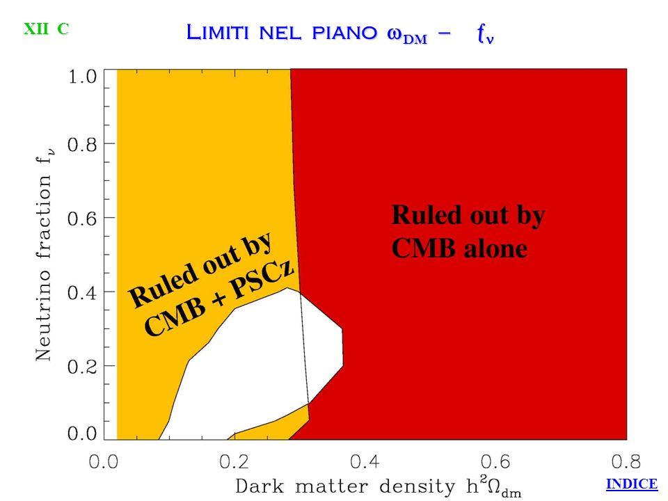 Limiti nel piano DM B XII B INDICE