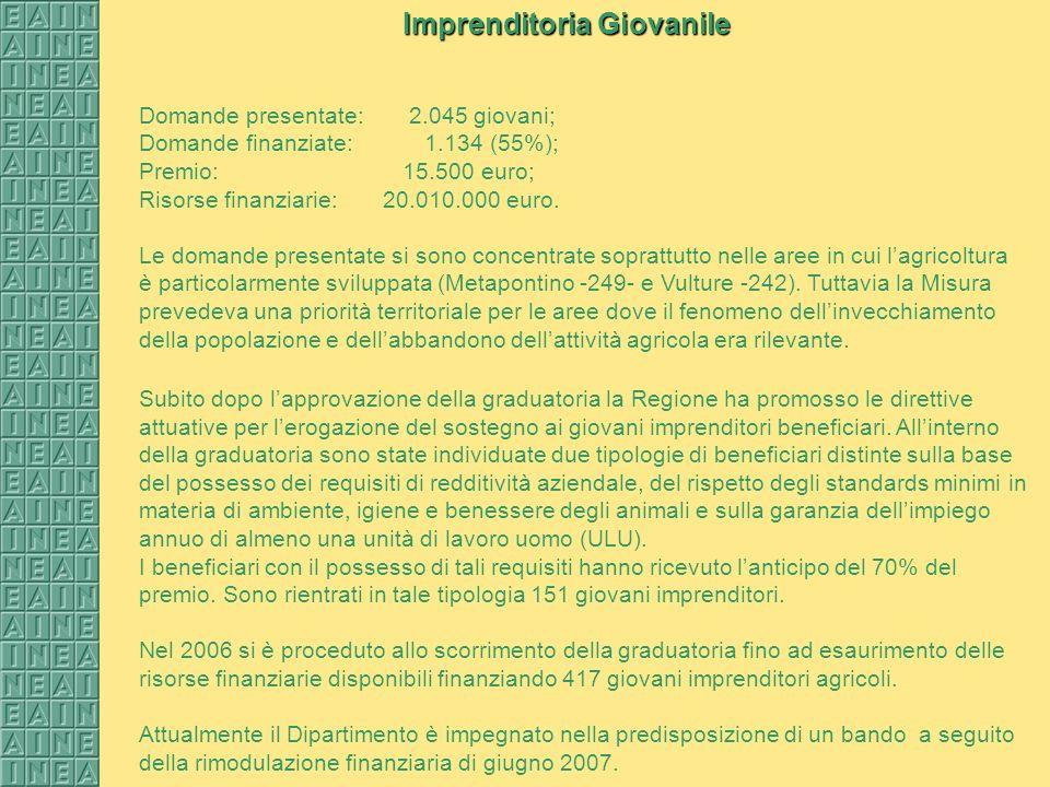 Domande presentate: 2.045 giovani; Domande finanziate: 1.134 (55%); Premio: 15.500 euro; Risorse finanziarie: 20.010.000 euro.