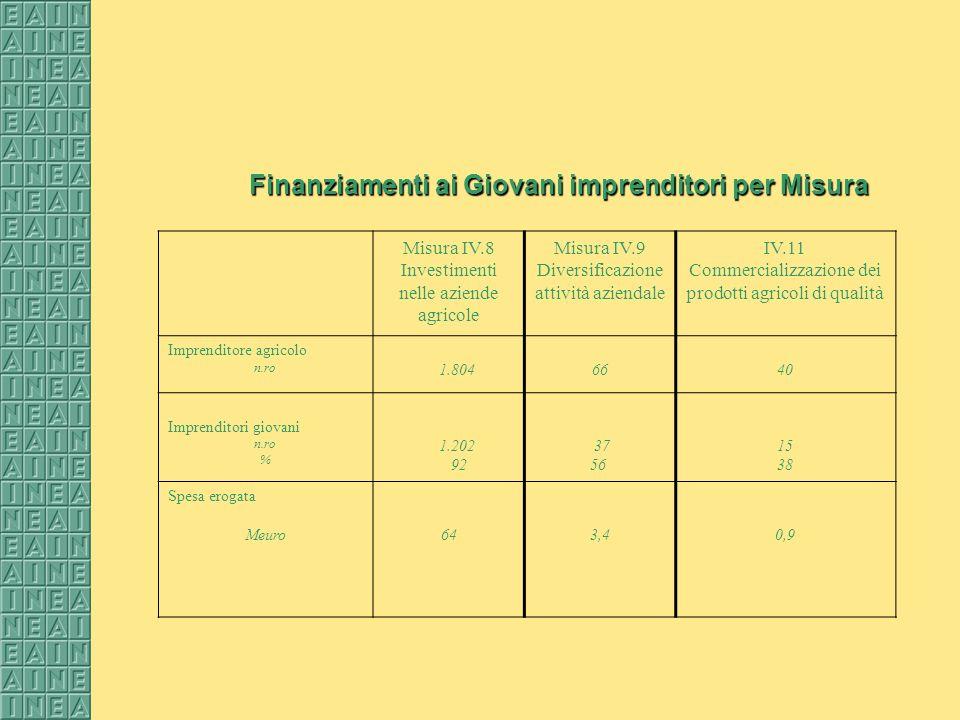Finanziamenti ai Giovani imprenditori per Misura Misura IV.8 Investimenti nelle aziende agricole Misura IV.9 Diversificazione attività aziendale IV.11