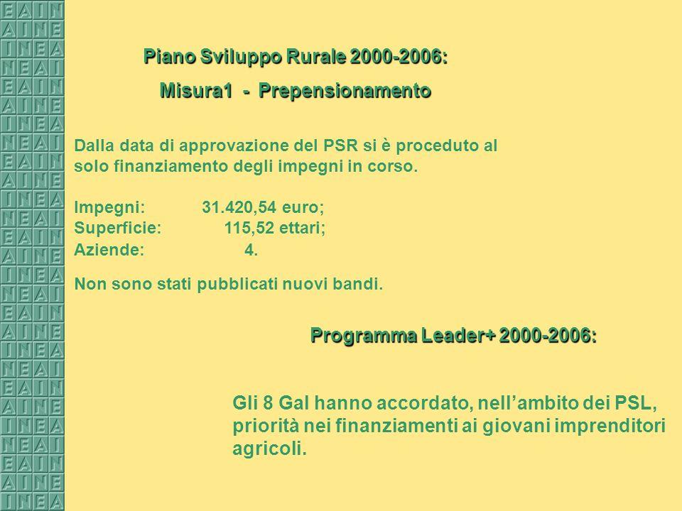 Piano Sviluppo Rurale 2000-2006: Misura1 - Prepensionamento Dalla data di approvazione del PSR si è proceduto al solo finanziamento degli impegni in corso.
