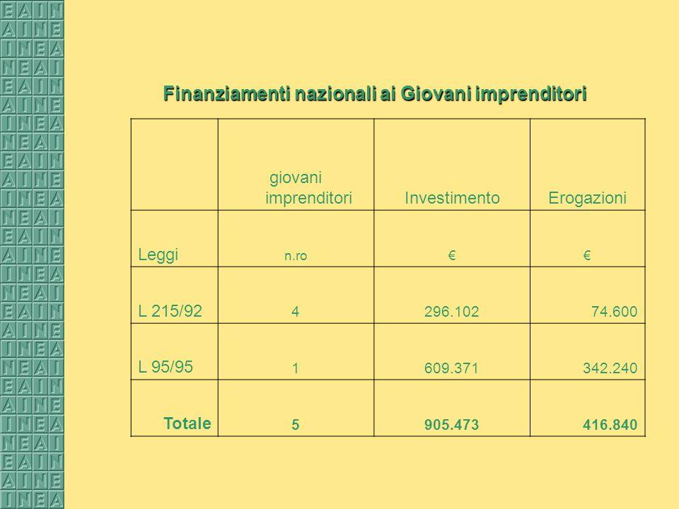 Finanziamenti nazionali ai Giovani imprenditori giovani imprenditoriInvestimentoErogazioni Leggi n.ro L 215/92 4296.10274.600 L 95/95 1609.371342.240