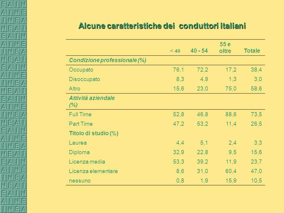 Alcune caratteristiche dei conduttori italiani < 40 40 - 54 55 e oltreTotale Condizione professionale (%) Occupato76,172,217,238,4 Disoccupato8,34,91,33,0 Altro 15,623,075,058,6 Attività aziendale (%) Full Time52,846,888,673,5 Part Time47,253,211,426,5 Titolo di studio (%) Laurea4,45,12,43,3 Diploma32,922,89,515,6 Licenza media53,339,211,923,7 Licenza elementare8,631,060,447,0 nessuno0,81,915,910,5