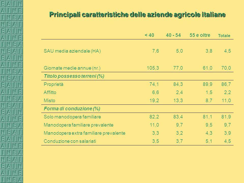 Principali caratteristiche delle aziende agricole italiane < 4040 - 5455 e oltre Totale SAU media aziendale (HA)7,65,03,84,5 Giornate medie annue (nr.)105,377,061,070,0 Titolo possesso terreni (%) Proprietà74,184,389,986,7 Affitto6,62,41,52,2 Misto19,213,38,711,0 Forma di conduzione (%) Solo manodopera familiare82,283,481,181,9 Manodopera familiare prevalente11,09,79,59,7 Manodopera extra familiare prevalente3,33,24,33,9 Conduzione con salariati3,53,75,14,5