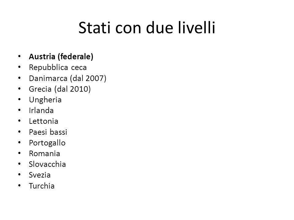Stati con tre livelli Belgio (federale) Germania (federale) Francia (unitari) Polonia (unitari Regno unito (unitari) Italia (regionalizzati) Spagna (regionalizzati)