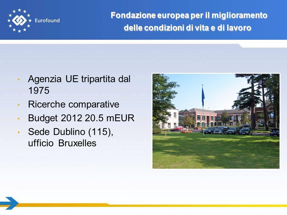 Agenzia UE tripartita dal 1975 Ricerche comparative Budget 2012 20.5 mEUR Sede Dublino (115), ufficio Bruxelles Fondazione europea per il miglioramento delle condizioni di vita e di lavoro