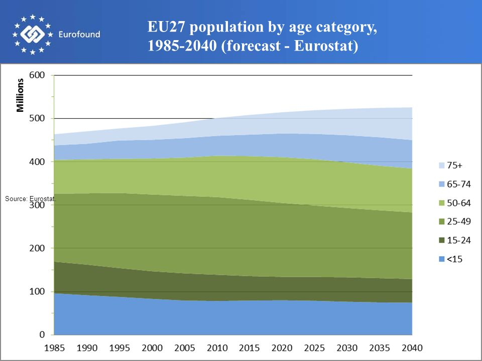 6 EU27 population by age category, 1985-2040 (forecast - Eurostat) Source: Eurostat.