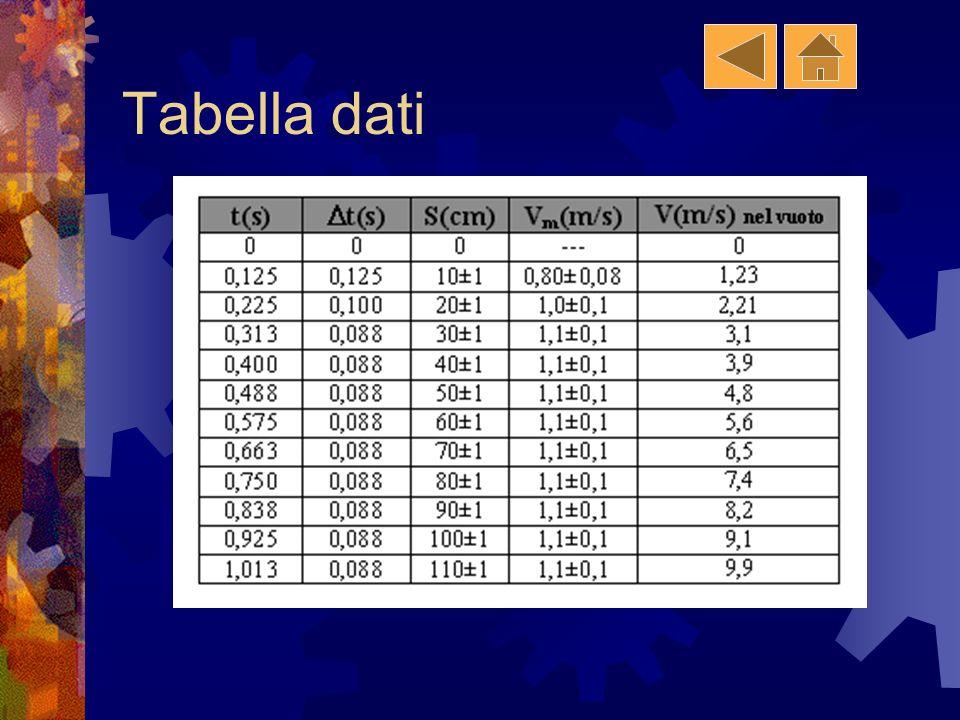 Risultati e loro analisi Tabella dei dati Grafico spazio- tempo Grafico spazio- tempo Grafico velocità- tempo Grafico velocità- tempo Analisi teorica