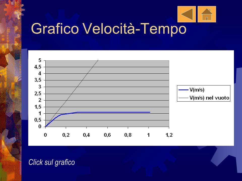 Grafico Spazio-Tempo