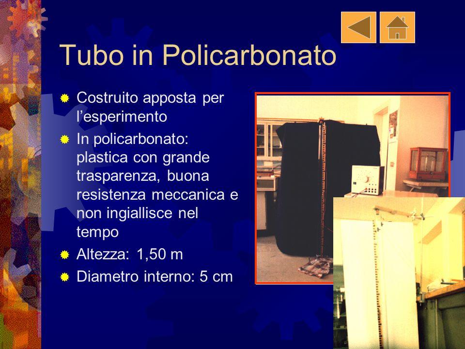 Materiali Usati Tubo Sferette Bilancia elettronica Calibro e cilindro graduato in vetro Calibro e cilindro graduato in vetro Elettromagnete Alimentato