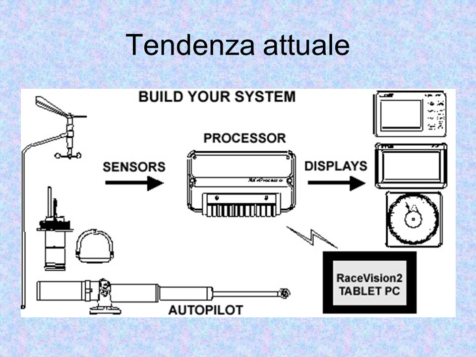 Tendenza attuale H2000 Systems comprise autopilots, sensors, processors and displays
