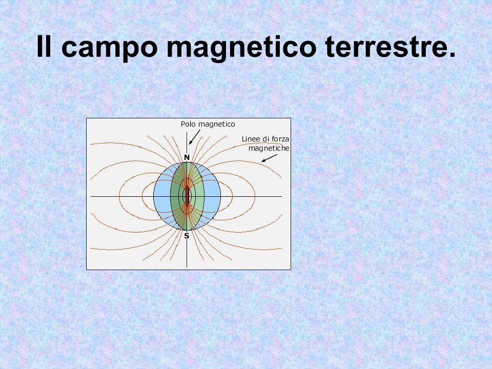 Il campo magnetico terrestre.