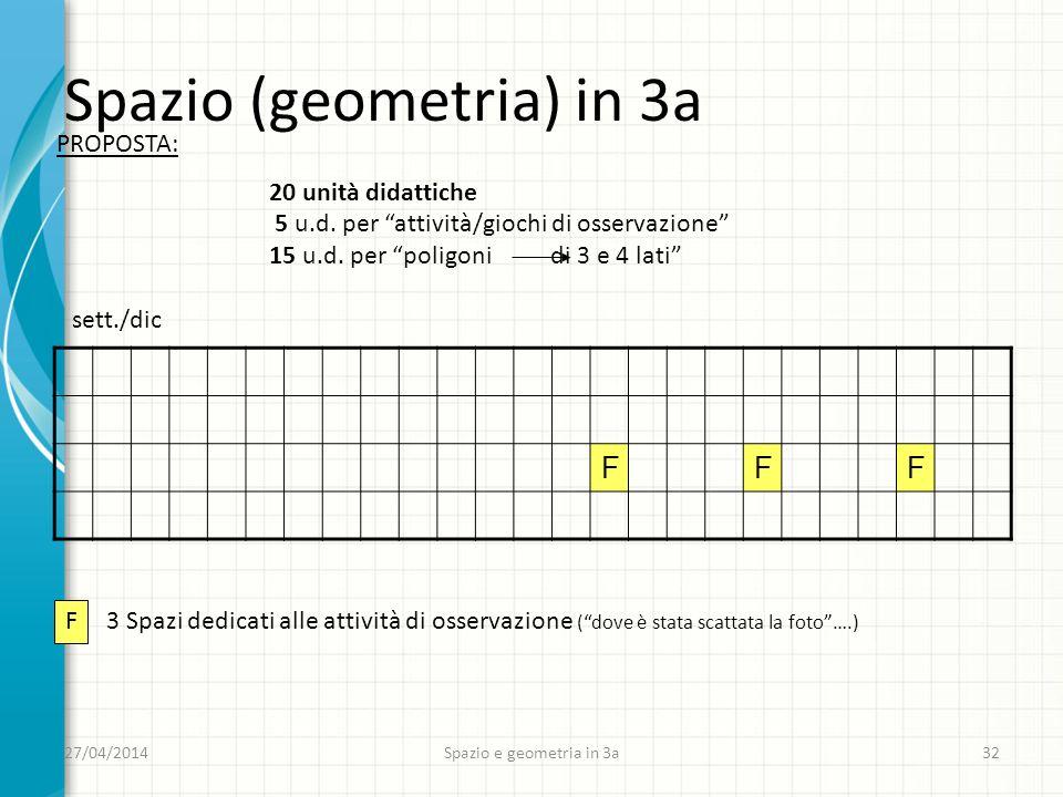 27/04/2014 Spazio e geometria in 3a 32 Spazio (geometria) in 3a PROPOSTA: 20 unità didattiche 5 u.d.