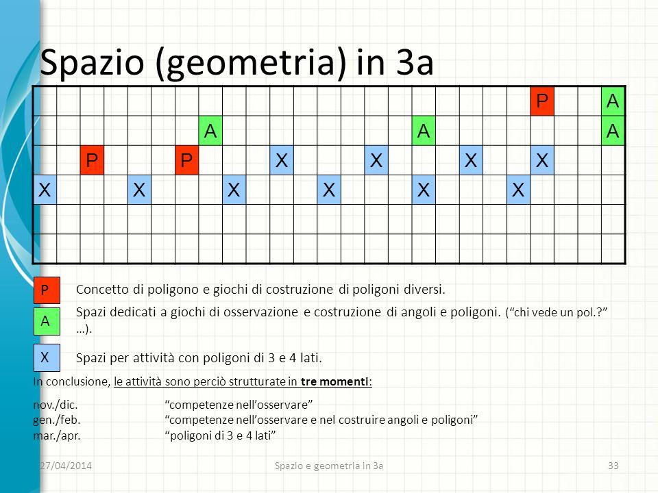 27/04/2014 Spazio e geometria in 3a 33 Spazio (geometria) in 3a PA AAA PPXXXX XXXXXX P A X Concetto di poligono e giochi di costruzione di poligoni diversi.
