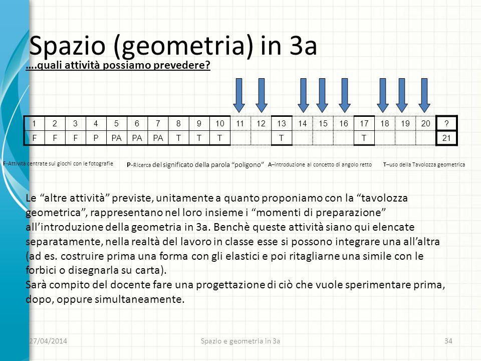 27/04/2014 Spazio e geometria in 3a 34 Spazio (geometria) in 3a ….quali attività possiamo prevedere.