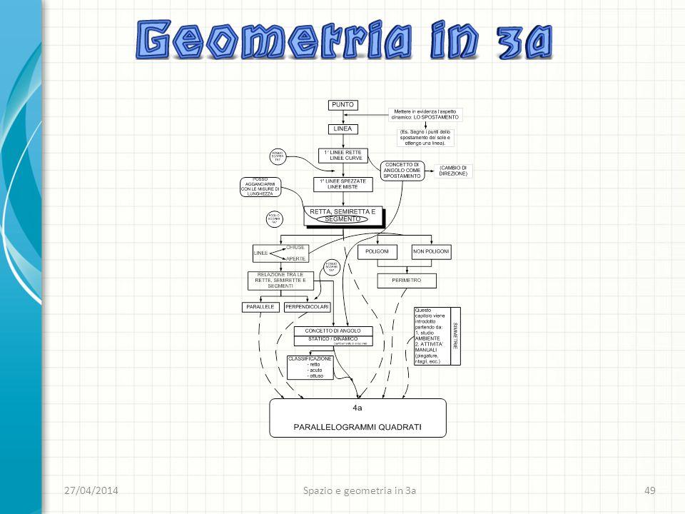 27/04/2014Spazio e geometria in 3a49
