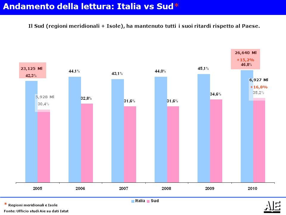 26,640 Ml +15,2% 23,125 Ml 5,928 Ml 6,927 Ml +16,8% Andamento della lettura: Italia vs Sud* * Regioni meridionali e Isole Fonte: Ufficio studi Aie su dati Istat Il Sud (regioni meridionali + Isole), ha mantenuto tutti i suoi ritardi rispetto al Paese.