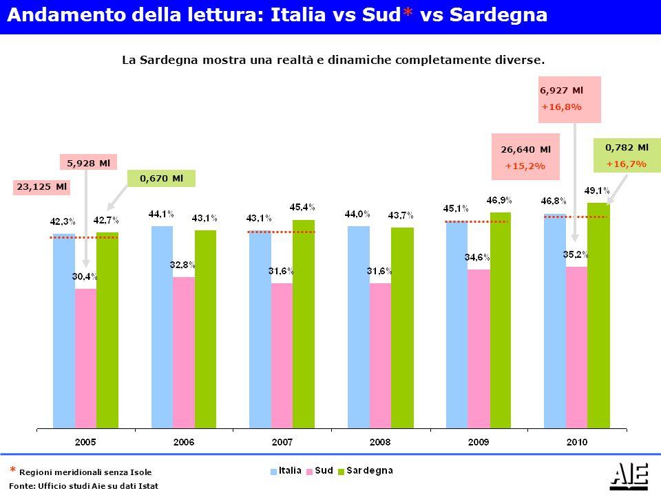 23,125 Ml 5,928 Ml 0,670 Ml 26,640 Ml +15,2% 6,927 Ml +16,8% 0,782 Ml +16,7% Andamento della lettura: Italia vs Sud* vs Sardegna La Sardegna mostra una realtà e dinamiche completamente diverse.