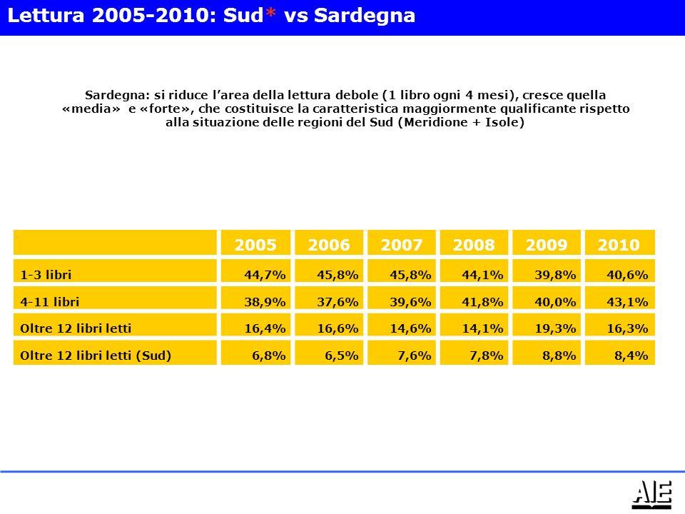 200520062007200820092010 1-3 libri44,7%45,8% 44,1%39,8%40,6% 4-11 libri38,9%37,6%39,6%41,8%40,0%43,1% Oltre 12 libri letti16,4%16,6%14,6%14,1%19,3%16,3% Oltre 12 libri letti (Sud)6,8%6,5%7,6%7,8%8,8%8,4% Lettura 2005-2010: Sud* vs Sardegna Sardegna: si riduce larea della lettura debole (1 libro ogni 4 mesi), cresce quella «media» e «forte», che costituisce la caratteristica maggiormente qualificante rispetto alla situazione delle regioni del Sud (Meridione + Isole)