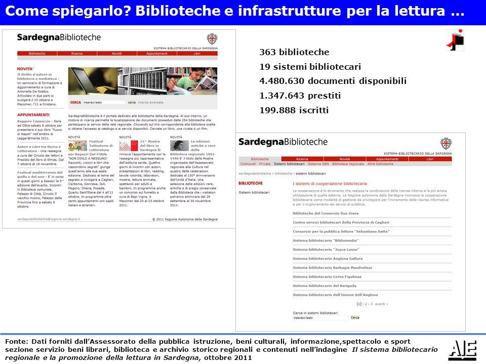 363 biblioteche 19 sistemi bibliotecari 4.480.630 documenti disponibili 1.347.643 prestiti 199.888 iscritti Come spiegarlo.