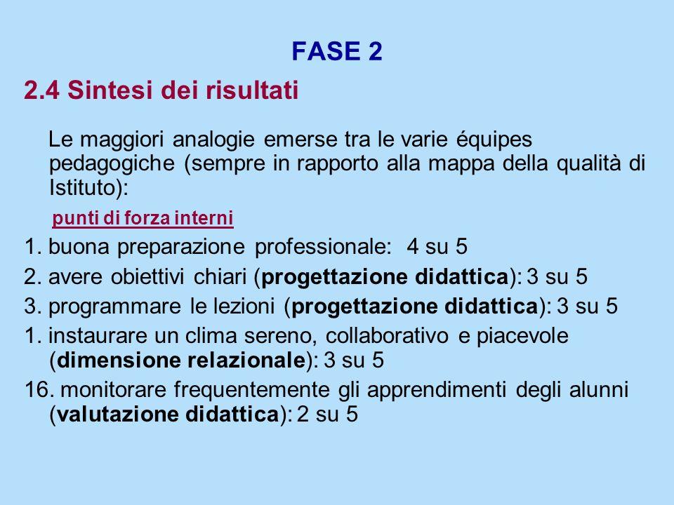 FASE 2 2.4 Sintesi dei risultati Le maggiori analogie emerse tra le varie équipes pedagogiche (sempre in rapporto alla mappa della qualità di Istituto
