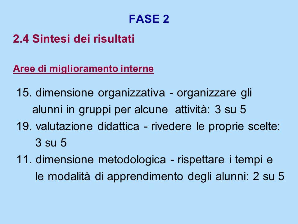 FASE 2 2.4 Sintesi dei risultati Aree di miglioramento interne 15. dimensione organizzativa - organizzare gli alunni in gruppi per alcune attività: 3
