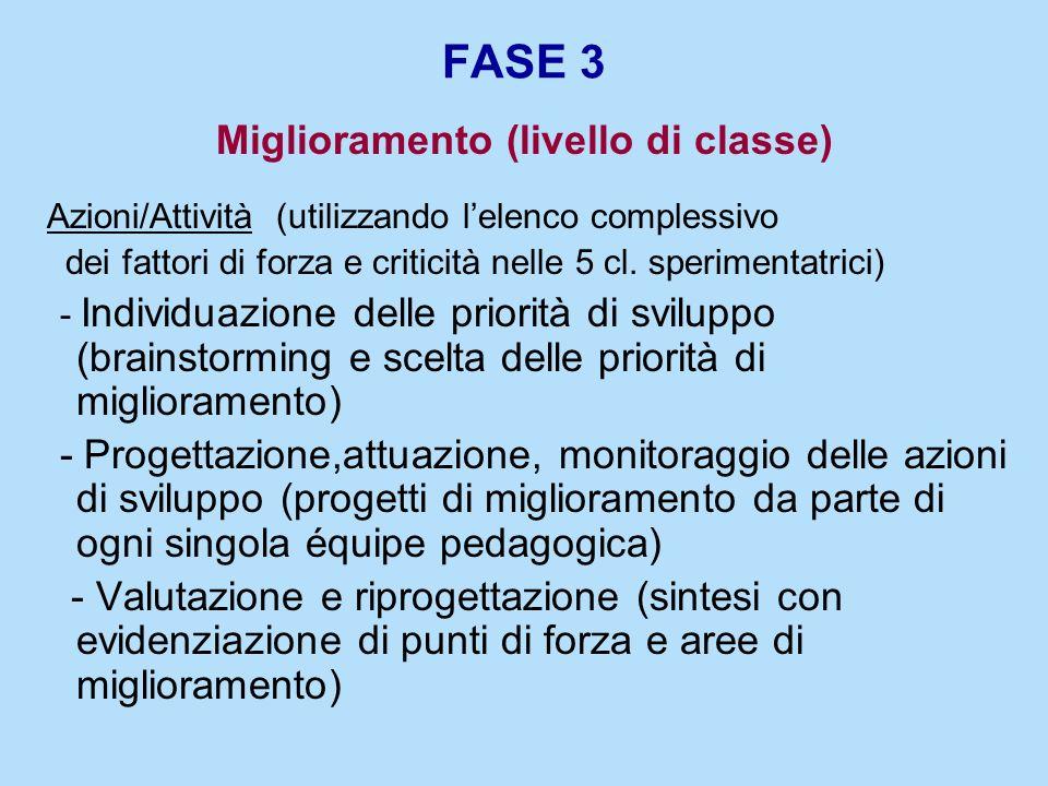 FASE 3 Miglioramento (livello di classe) Azioni/Attività (utilizzando lelenco complessivo dei fattori di forza e criticità nelle 5 cl. sperimentatrici