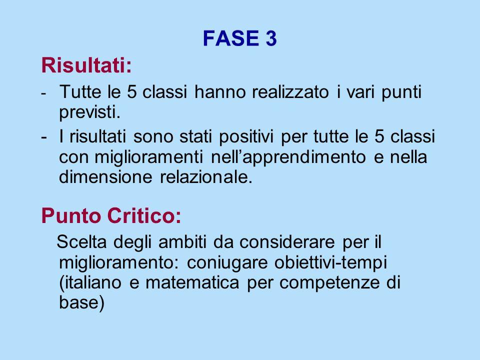 FASE 3 Risultati: - Tutte le 5 classi hanno realizzato i vari punti previsti. -I risultati sono stati positivi per tutte le 5 classi con miglioramenti