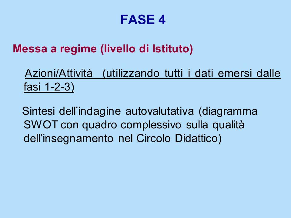 FASE 4 Messa a regime (livello di Istituto) Azioni/Attività (utilizzando tutti i dati emersi dalle fasi 1-2-3) Sintesi dellindagine autovalutativa (di