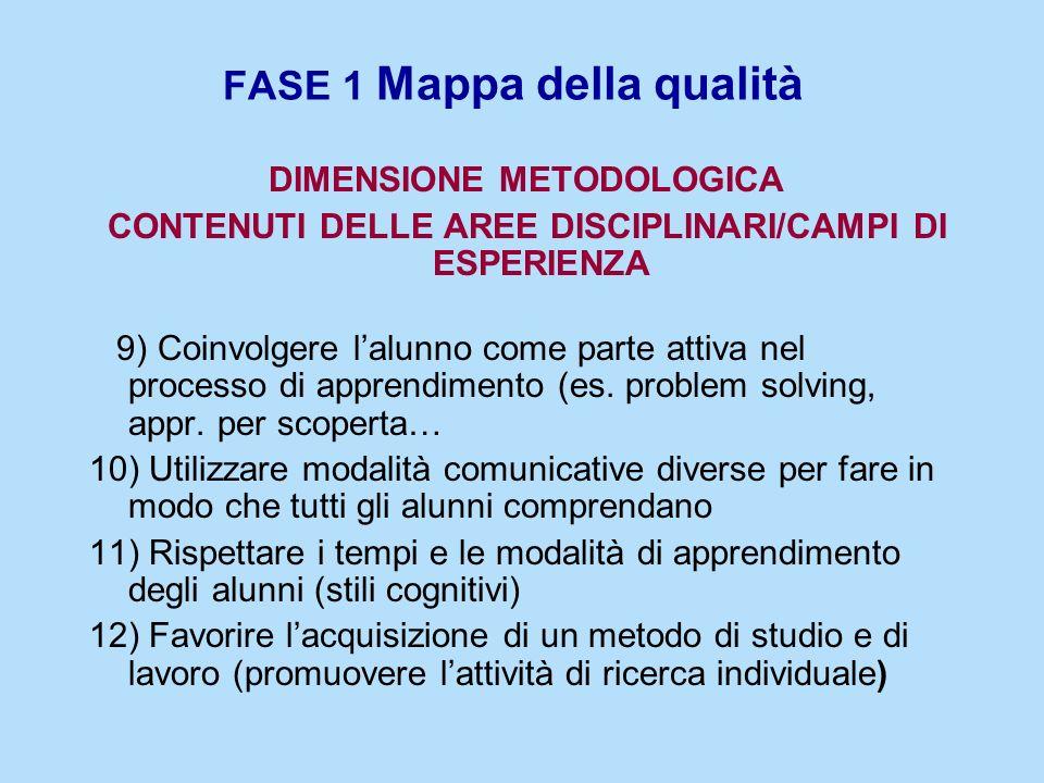 FASE 1 Mappa della qualità DIMENSIONE METODOLOGICA CONTENUTI DELLE AREE DISCIPLINARI/CAMPI DI ESPERIENZA 9) Coinvolgere lalunno come parte attiva nel