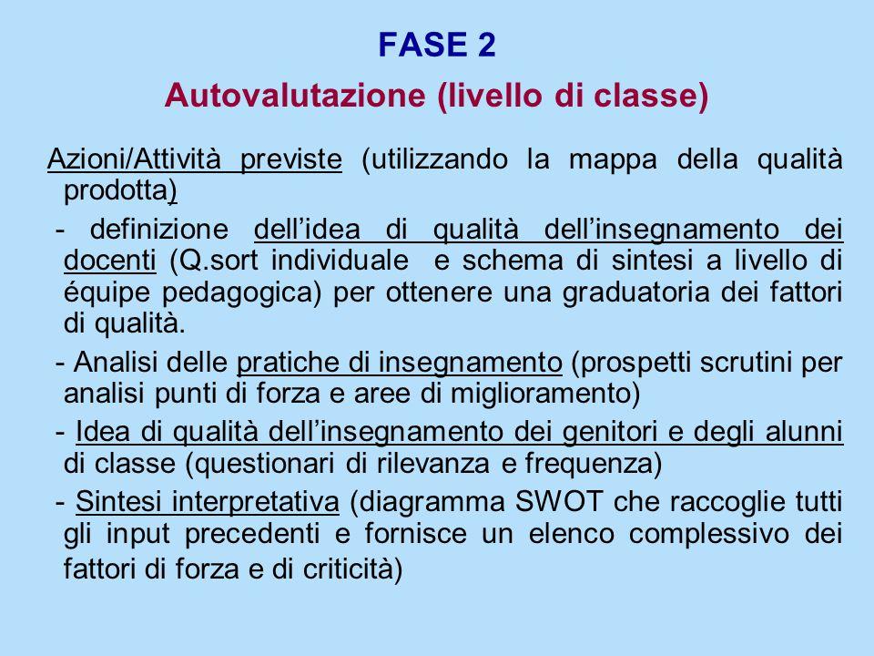 FASE 2 Autovalutazione (livello di classe) Azioni/Attività previste (utilizzando la mappa della qualità prodotta) - definizione dellidea di qualità de