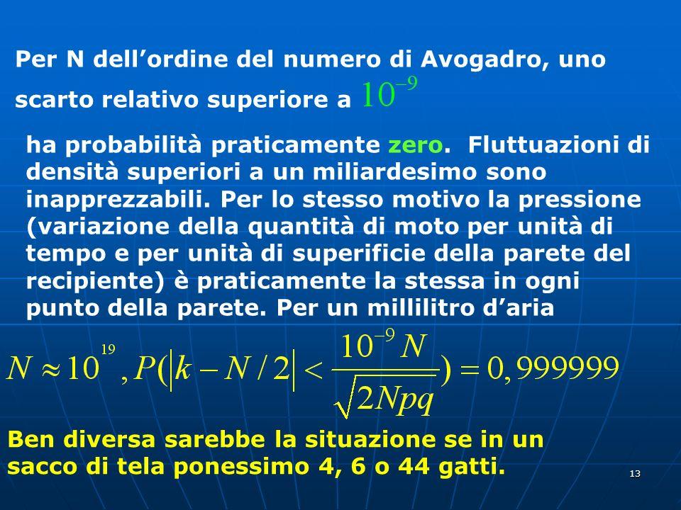 13 Per N dellordine del numero di Avogadro, uno scarto relativo superiore a ha probabilità praticamente zero. Fluttuazioni di densità superiori a un m