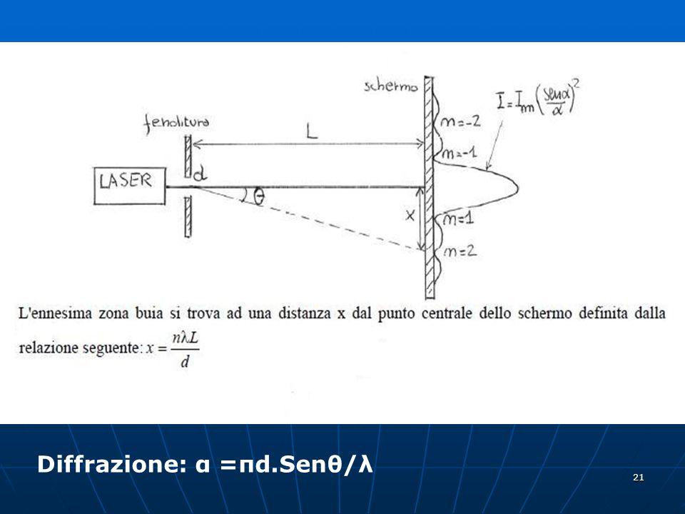 21 Diffrazione: α =πd.Senθ/λ