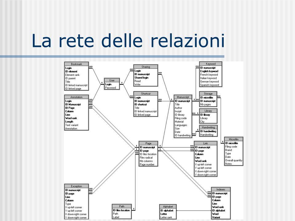 Il sistema di ricerca Dispositivi tradizionali indici cataloghi Combinazione di più livelli di descrizione collezione documento parte