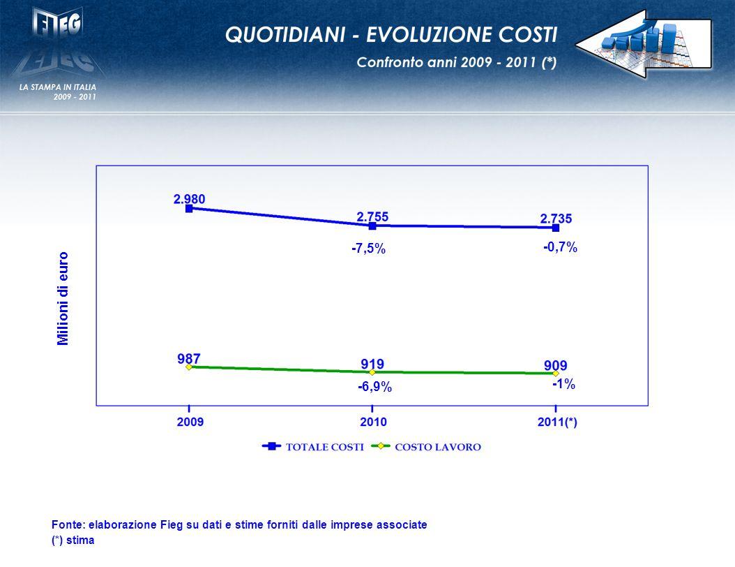 -7,5% -0,7% Milioni di euro -6,9% -1% Fonte: elaborazione Fieg su dati e stime forniti dalle imprese associate (*) stima