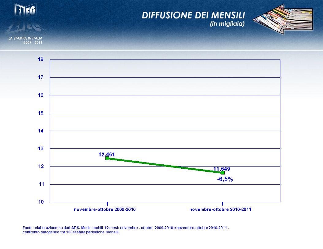 -6,5% Fonte: elaborazione su dati ADS.