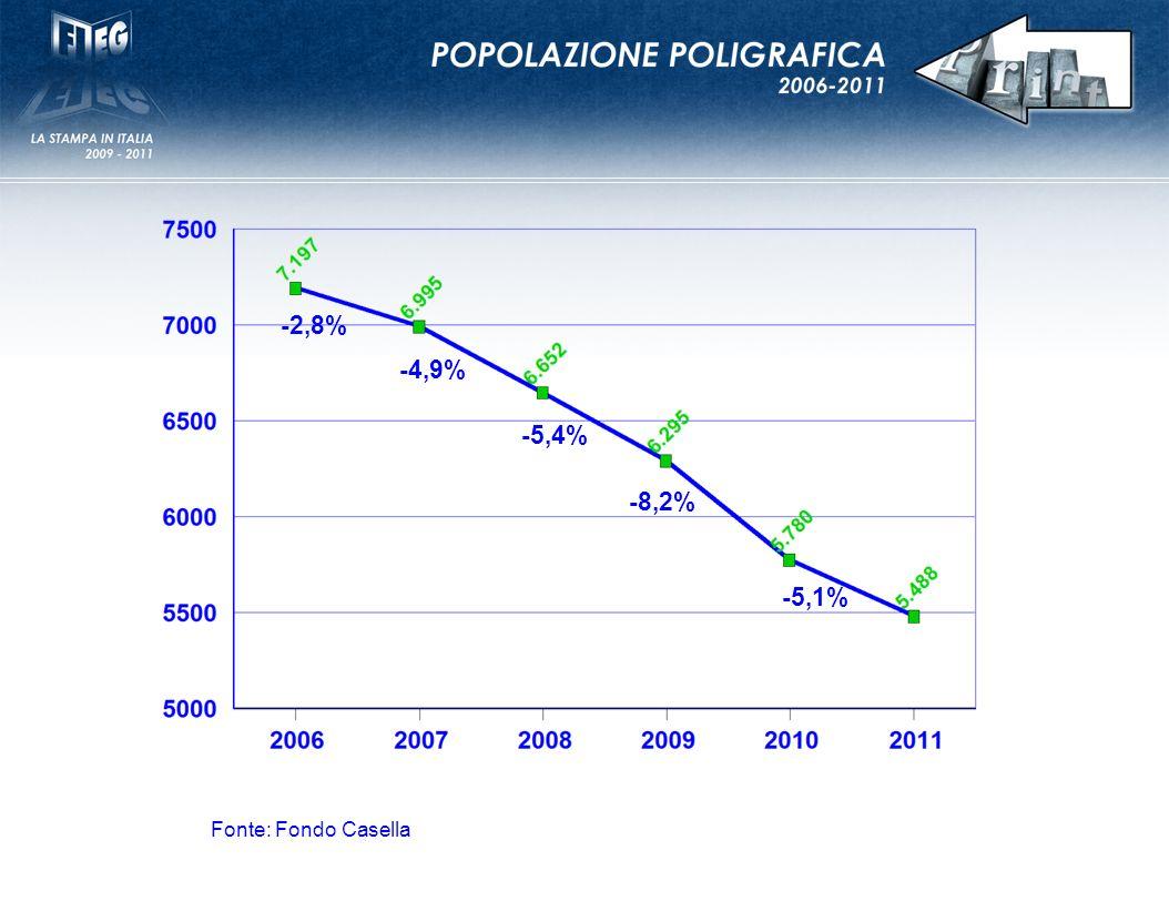 -2,8% -4,9% -5,4% -8,2% -5,1% Fonte: Fondo Casella