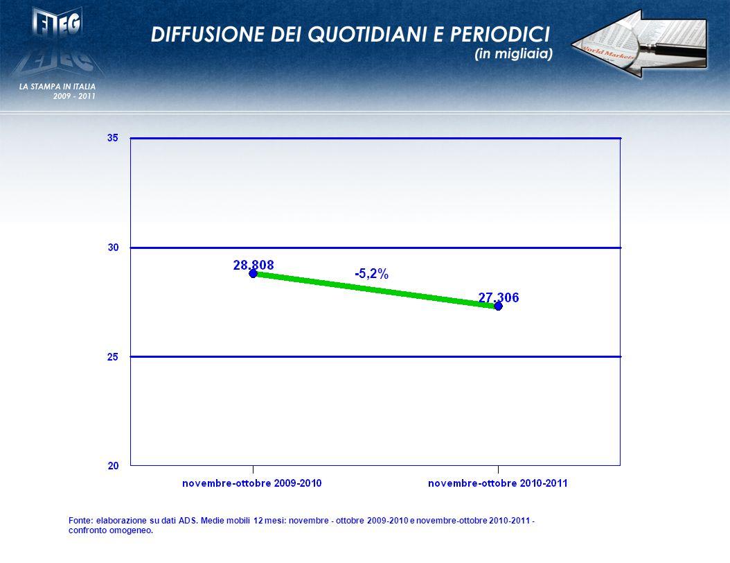 -5,2% Fonte: elaborazione su dati ADS.