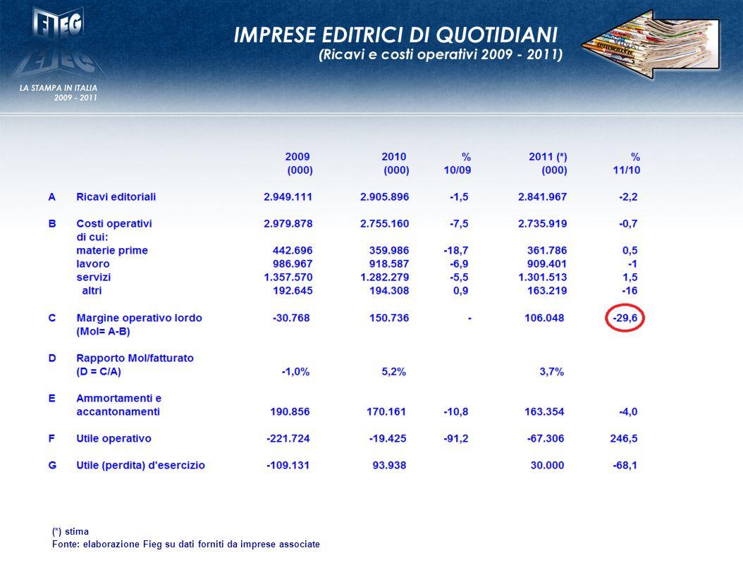 (*) stima Fonte: elaborazione Fieg su dati forniti da imprese associate