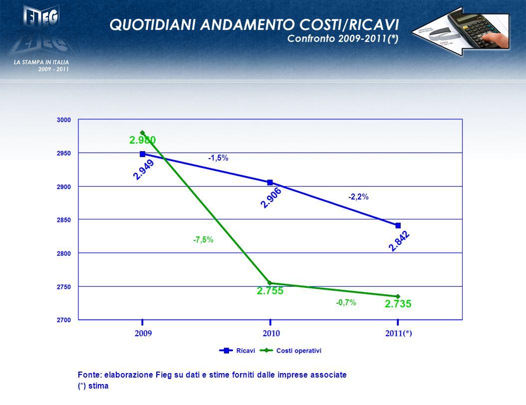 -1,5% -2,2% Fonte: elaborazione Fieg su dati e stime forniti dalle imprese associate (*) stima -7,5% -0,7%