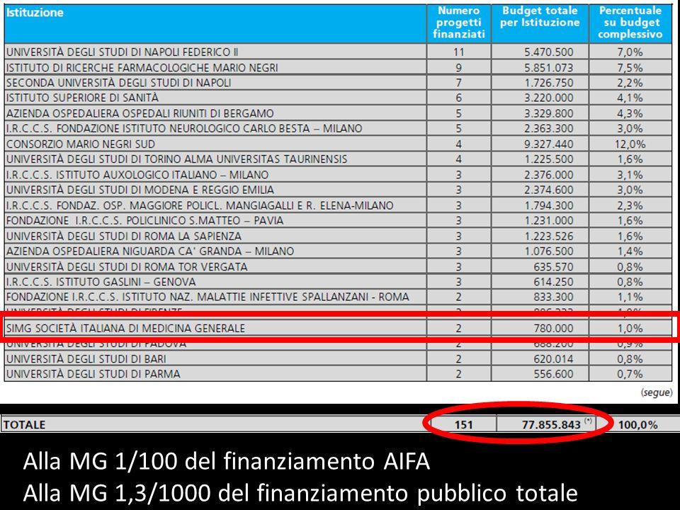 Alla MG 1/100 del finanziamento AIFA Alla MG 1,3/1000 del finanziamento pubblico totale