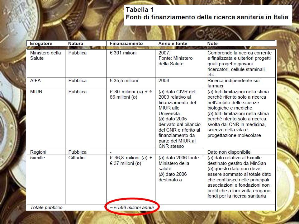 Outline BACKGROUND: La ricerca in Italia e la medicina generale LA SFIDA: Il Bando AIFA 2009.
