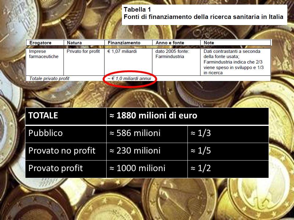 TOTALE 1880 milioni di euro Pubblico 586 milioni 1/3 Provato no profit 230 milioni 1/5 Provato profit 1000 milioni 1/2